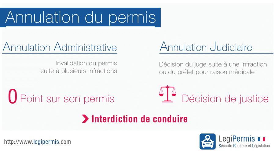 annulation-de-permis