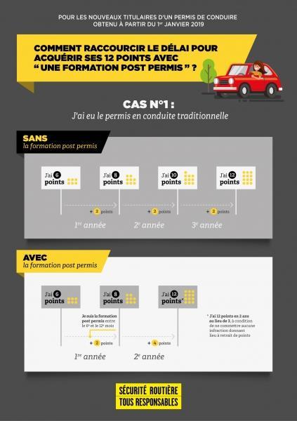 infographie-cas-1-permis-probatoire_reference